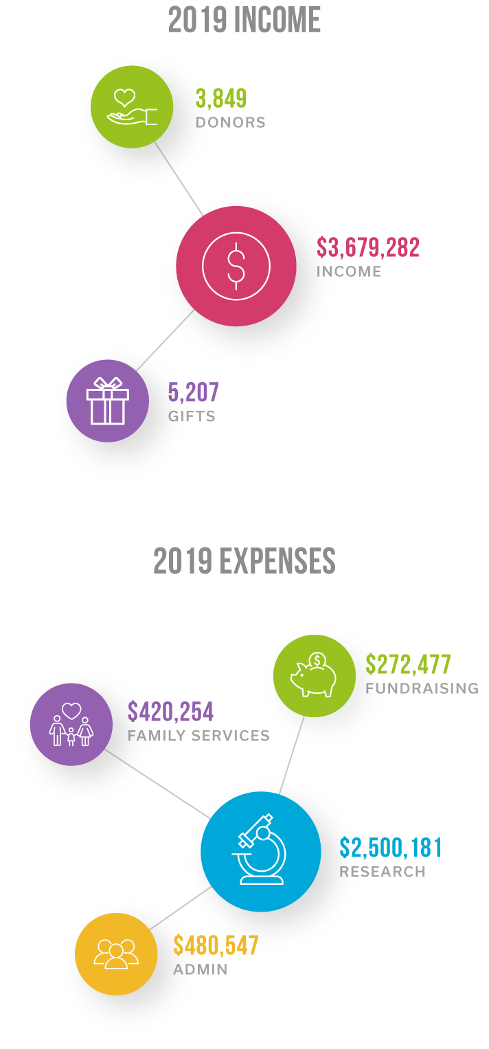 Income and Expenses - 2019